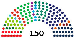 Composition of the Dutch Lower House after 2017 elections